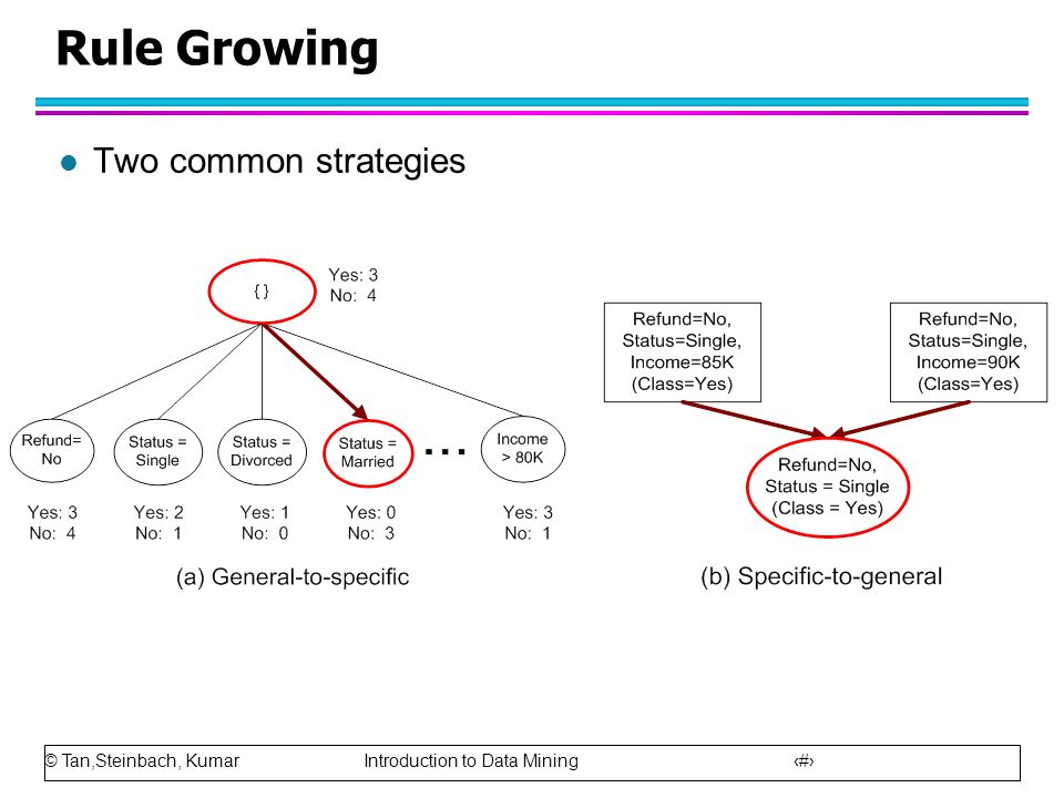 Rule Growing Two common strategies