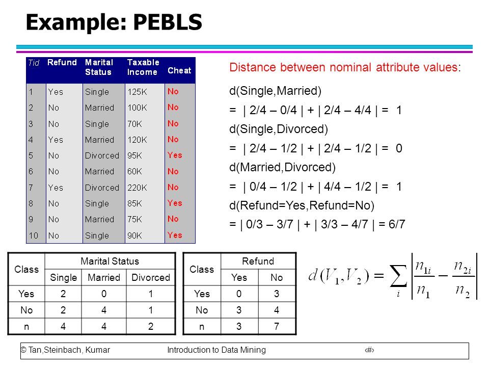 Example: PEBLS Distance between nominal attribute values: