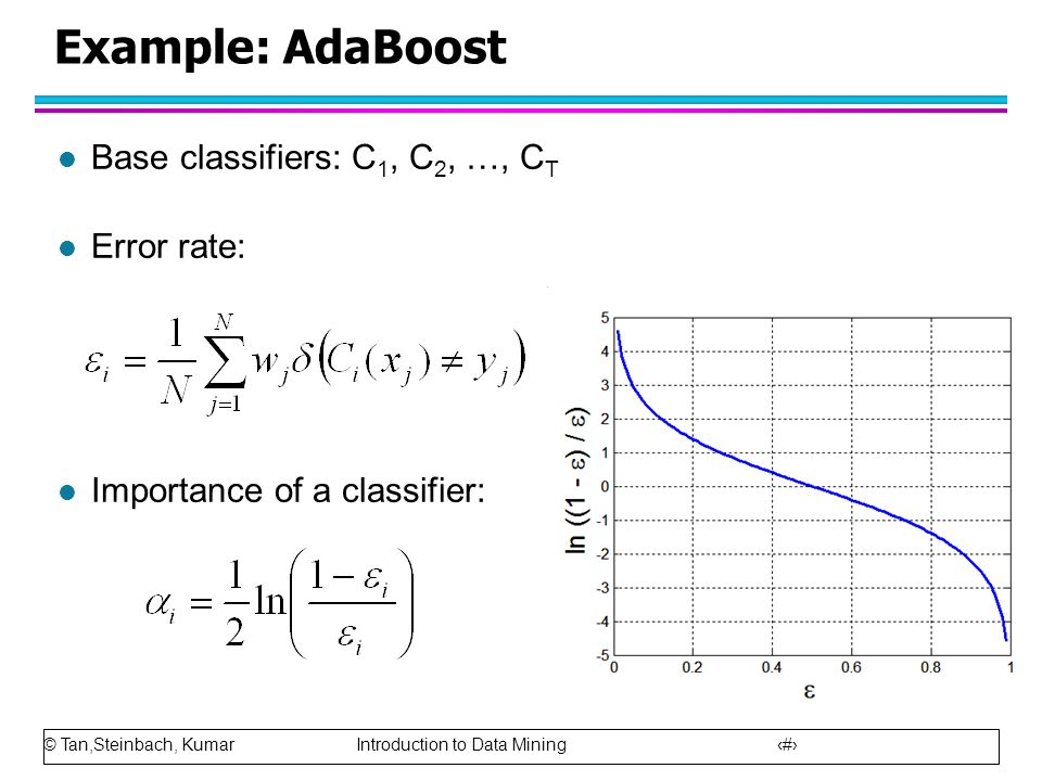 Example: AdaBoost Base classifiers: C1, C2, …, CT Error rate: