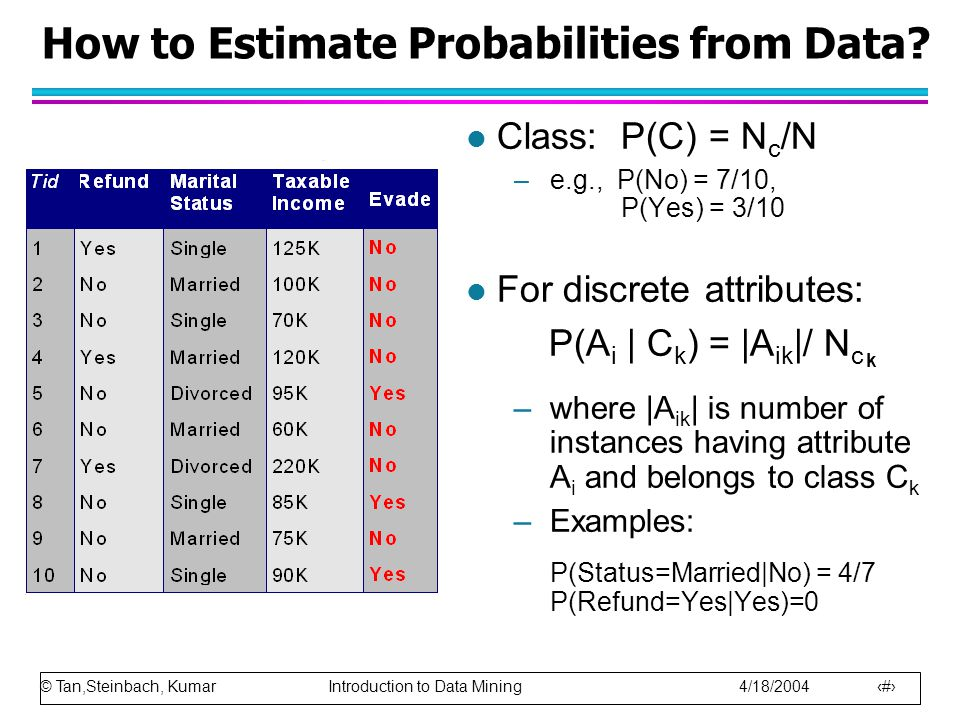 How to Estimate Probabilities from Data
