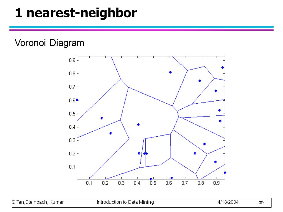 1 nearest-neighbor Voronoi Diagram