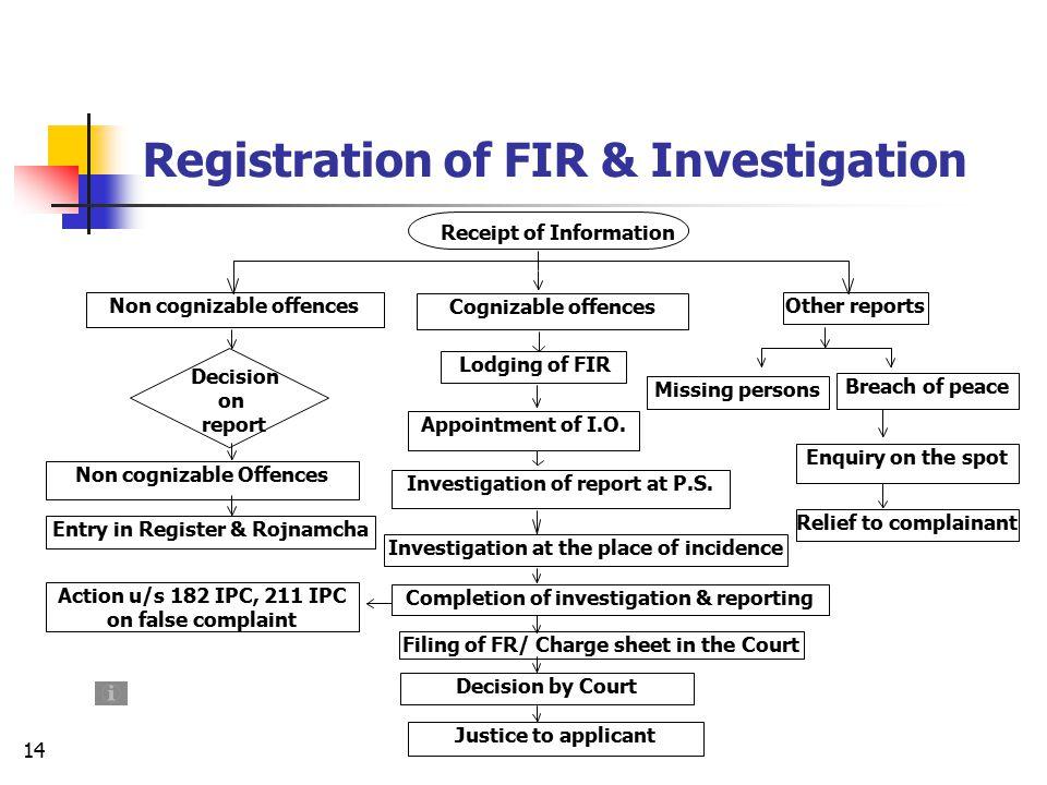 Registration of FIR & Investigation