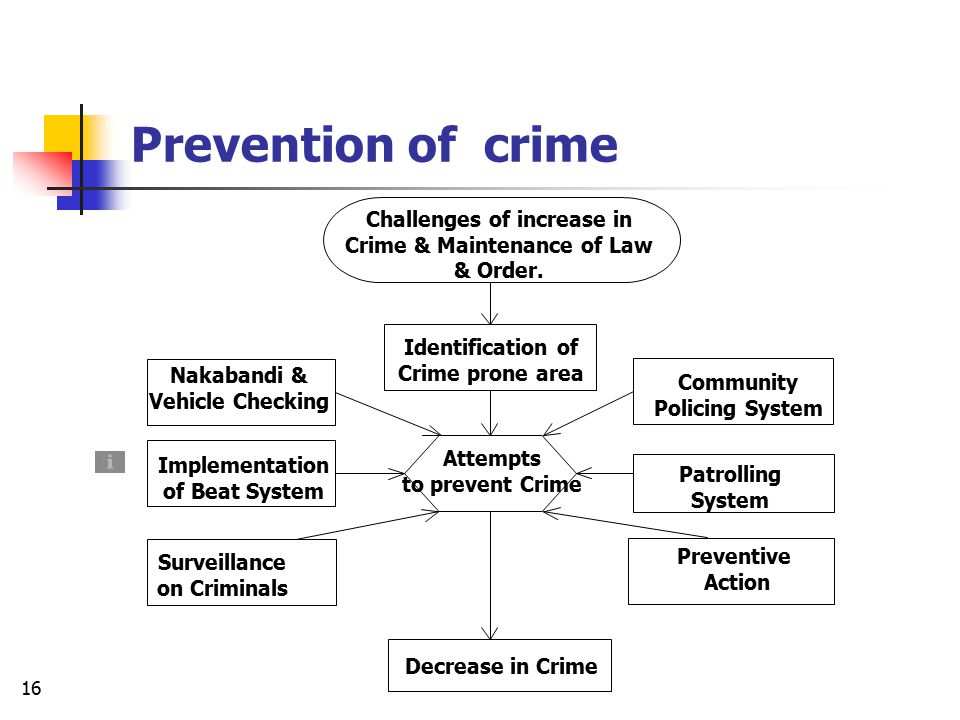Prevention of crime Challenges of increase in Crime & Maintenance of Law & Order. Identification of Crime prone area.
