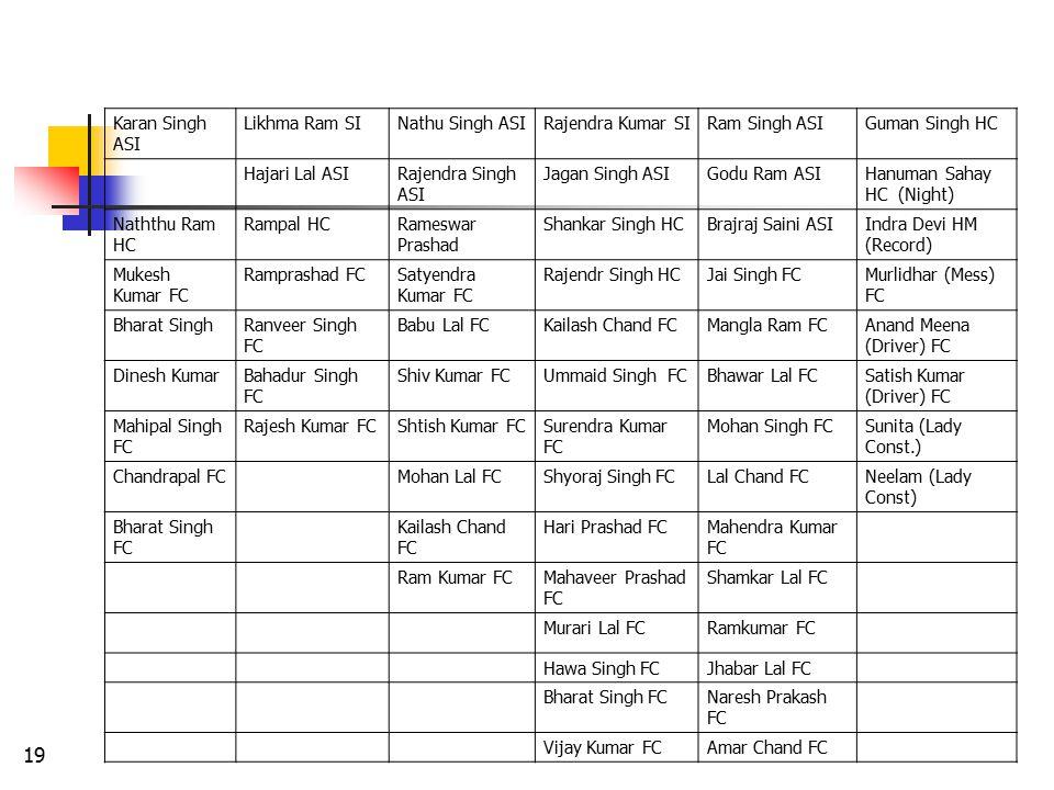 Karan Singh ASI Likhma Ram SI. Nathu Singh ASI. Rajendra Kumar SI. Ram Singh ASI. Guman Singh HC.