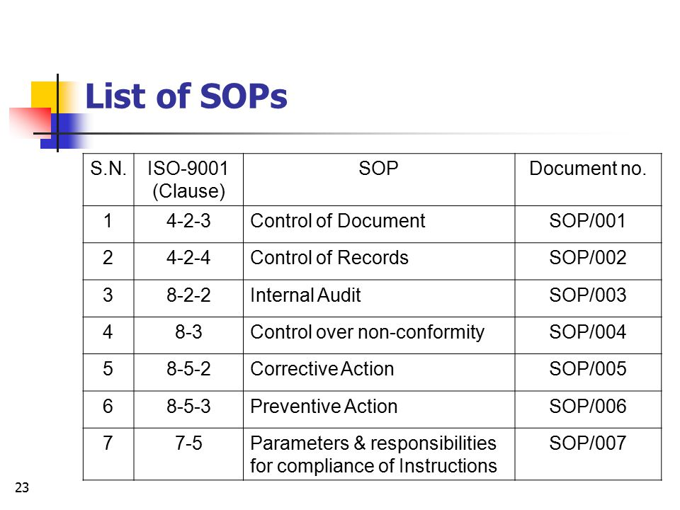 List of SOPs S.N. ISO-9001 (Clause) SOP Document no. 1 4-2-3