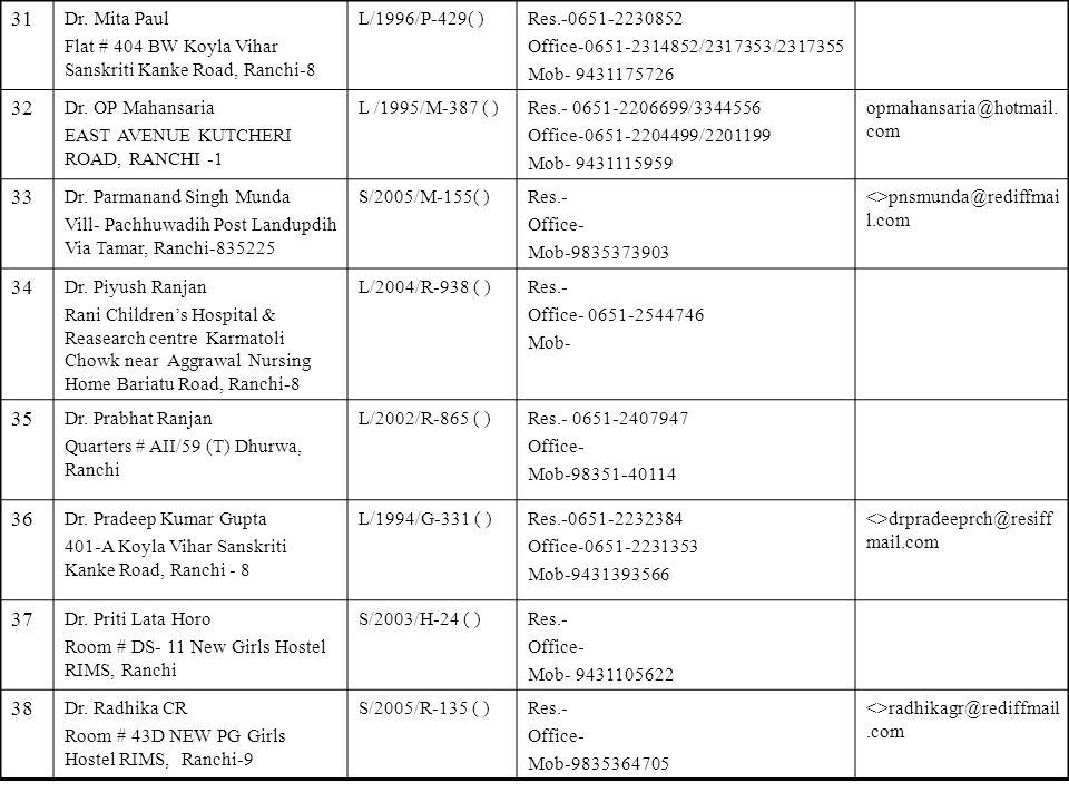 31 Dr. Mita Paul. Flat # 404 BW Koyla Vihar Sanskriti Kanke Road, Ranchi-8. L/1996/P-429( ) Res.-0651-2230852.