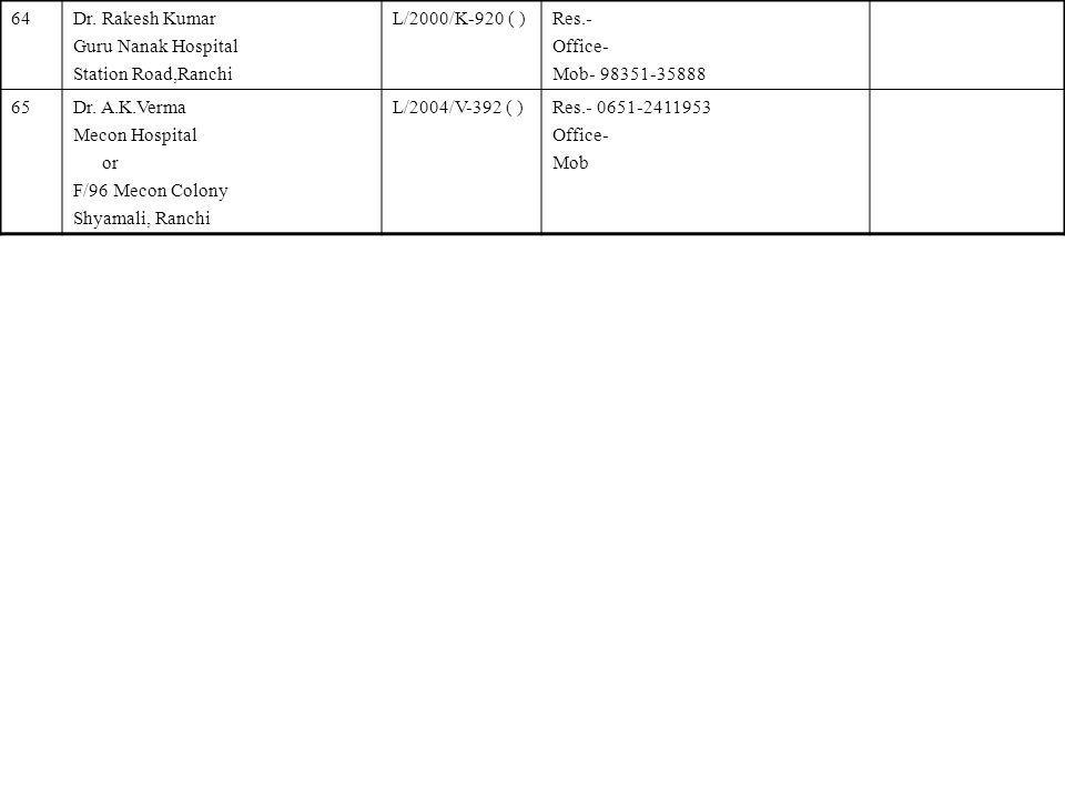 64 Dr. Rakesh Kumar. Guru Nanak Hospital. Station Road,Ranchi. L/2000/K-920 ( ) Res.- Office- Mob- 98351-35888.