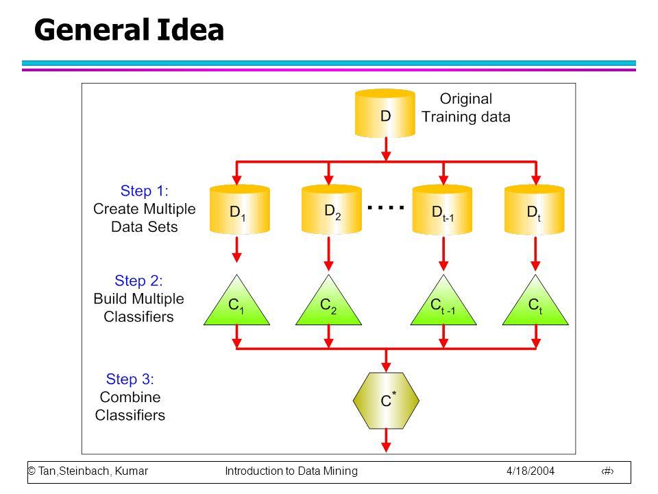 General Idea