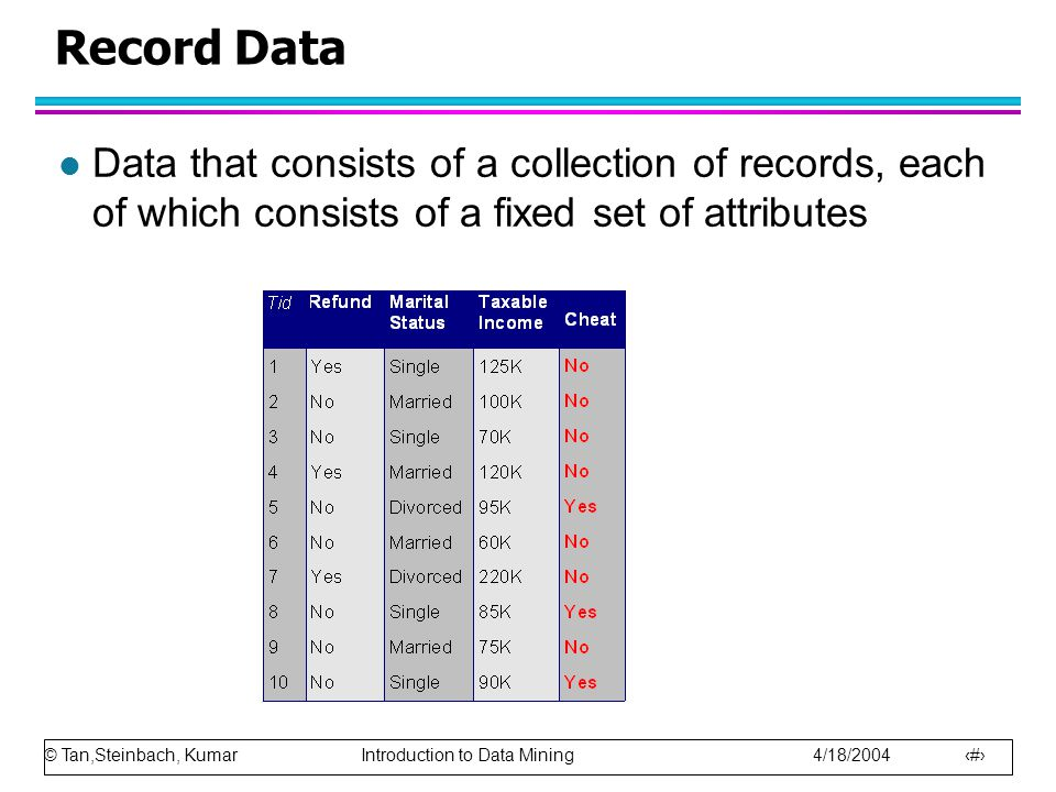 Record Data Data that consists of a collection of records, each of which consists of a fixed set of attributes.