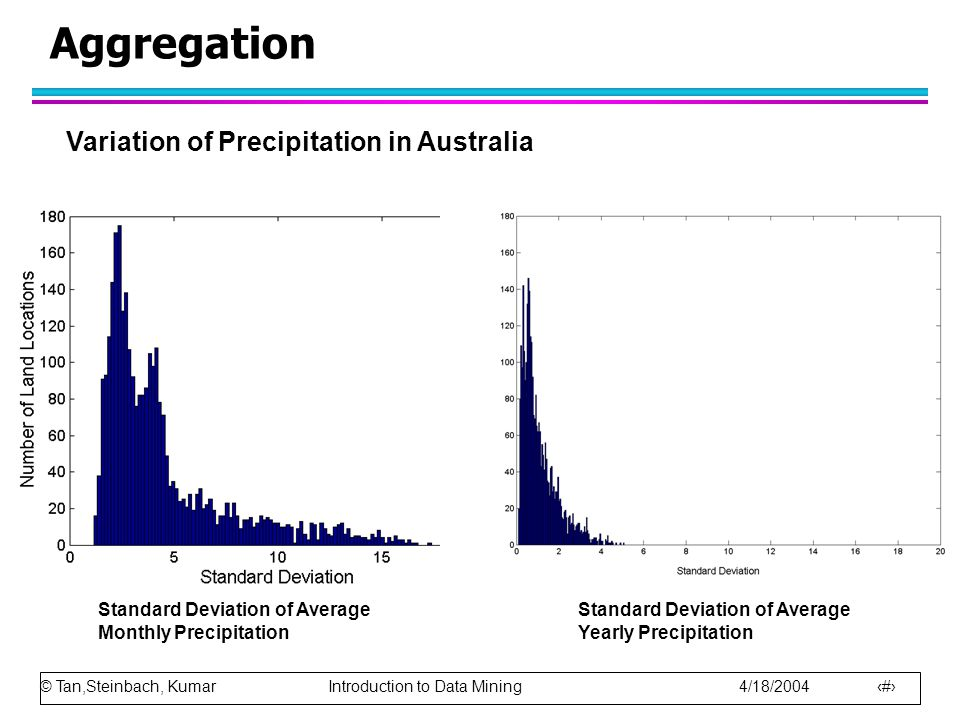 Aggregation Variation of Precipitation in Australia