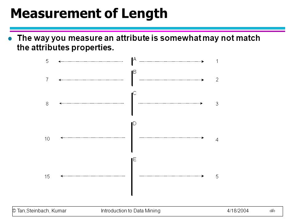 Measurement of Length The way you measure an attribute is somewhat may not match the attributes properties.