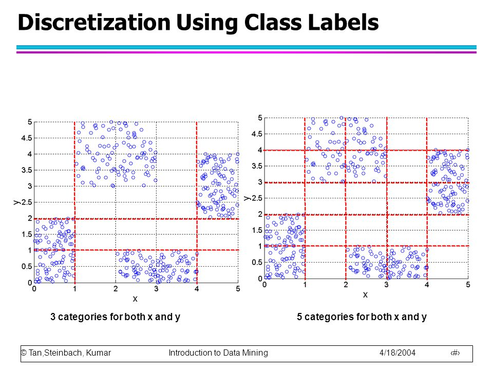 Discretization Using Class Labels