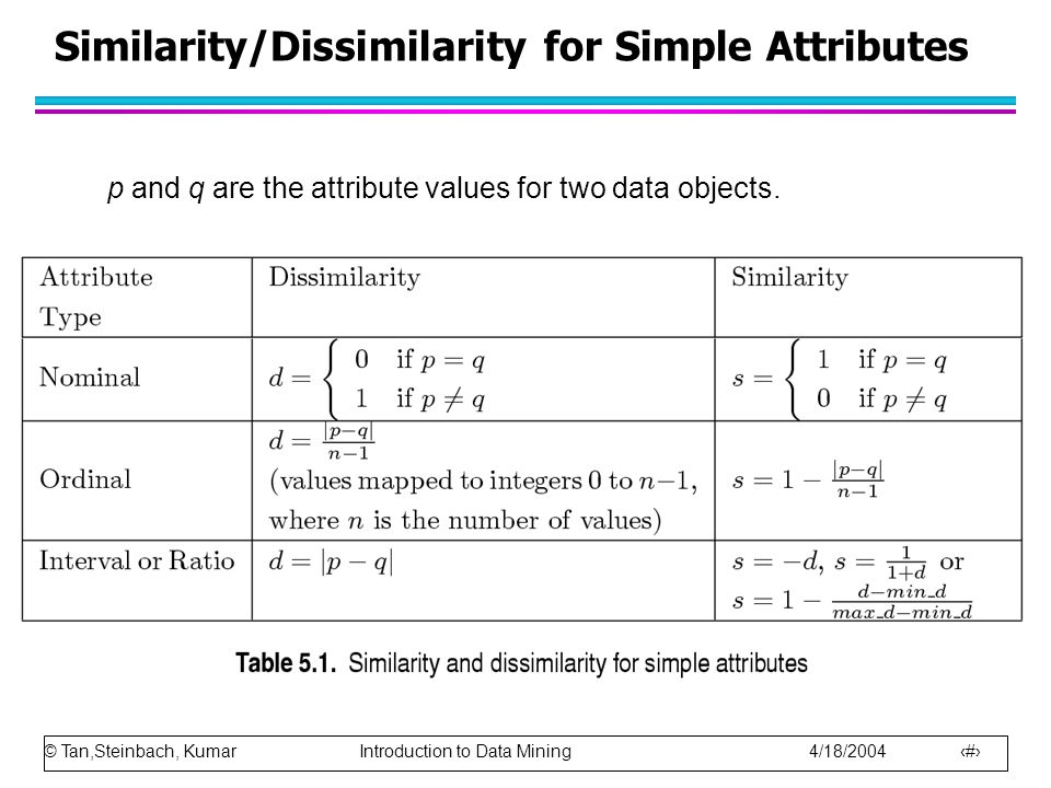 Similarity/Dissimilarity for Simple Attributes