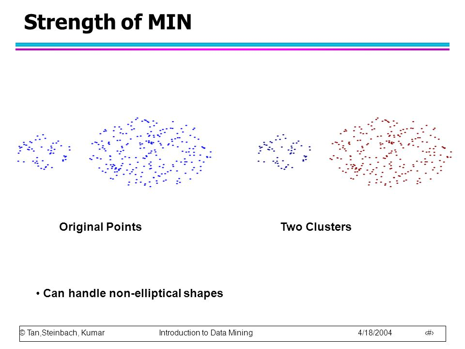Strength of MIN Two Clusters Original Points