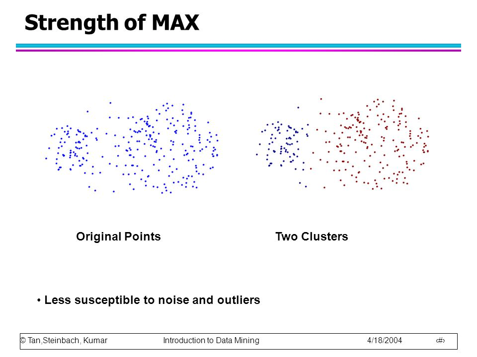 Strength of MAX Two Clusters Original Points
