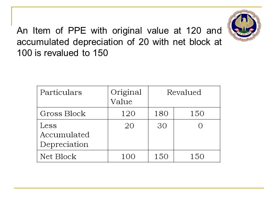 An Item of PPE with original value at 120 and accumulated depreciation of 20 with net block at 100 is revalued to 150