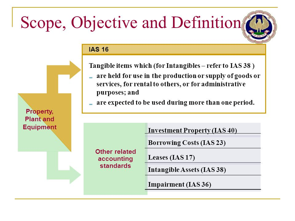 Scope, Objective and Definition