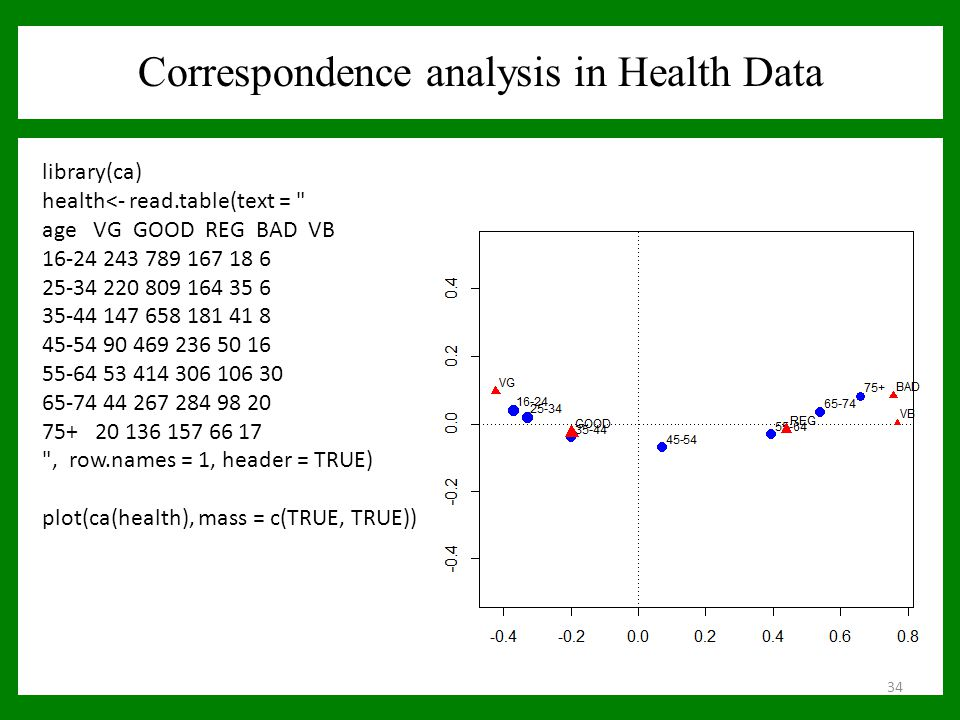 Correspondence analysis in Health Data