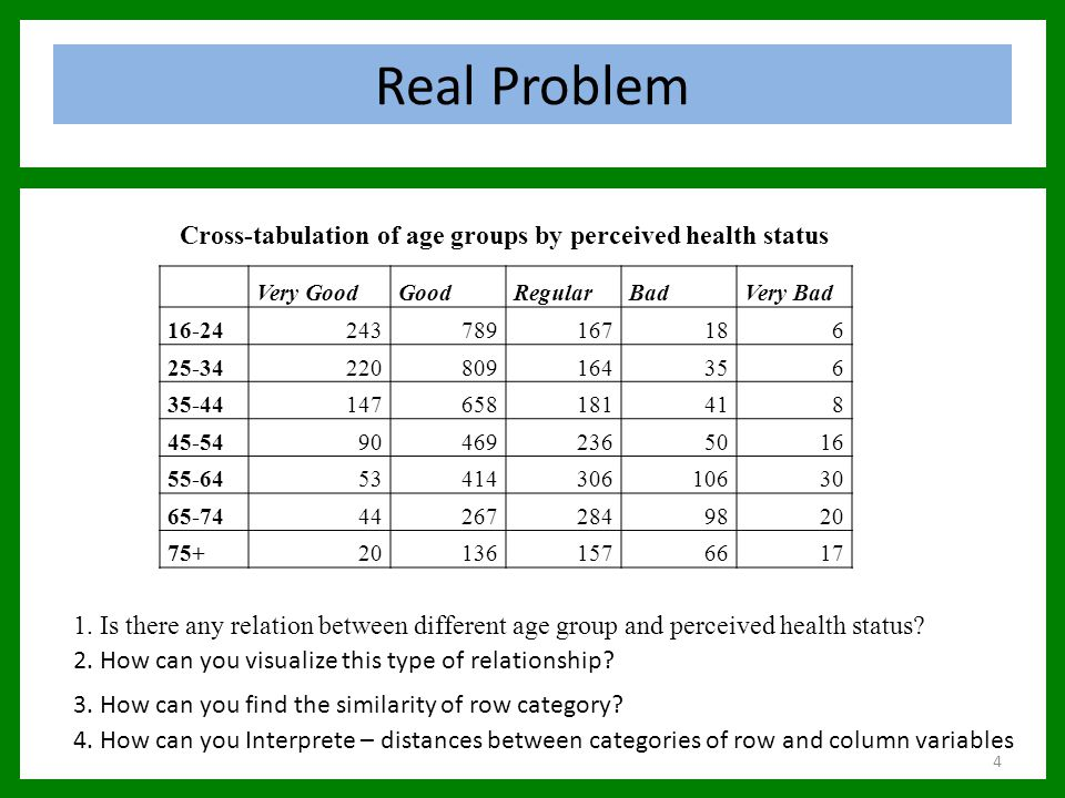 Real Problem Cross-tabulation of age groups by perceived health status