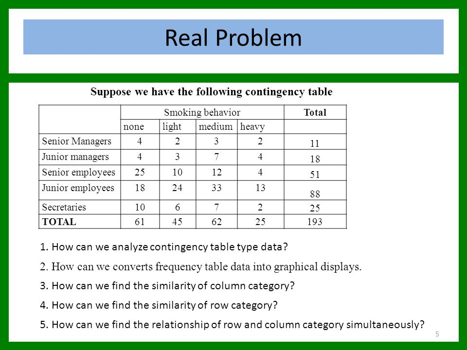 Real Problem Suppose we have the following contingency table