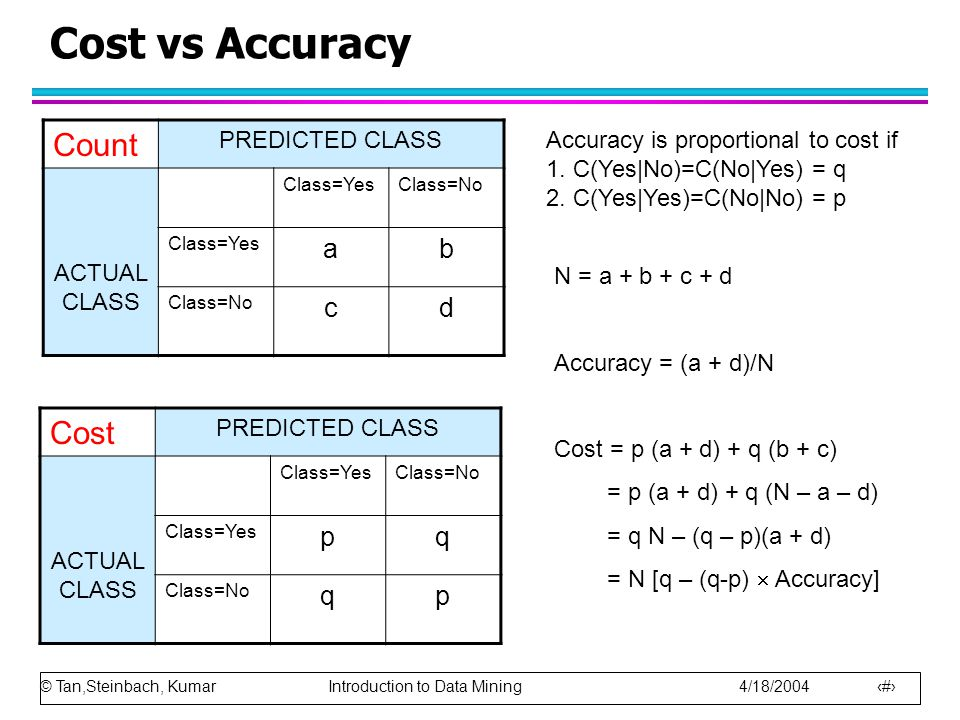 Cost vs Accuracy Count Cost a b c d p q PREDICTED CLASS ACTUAL CLASS