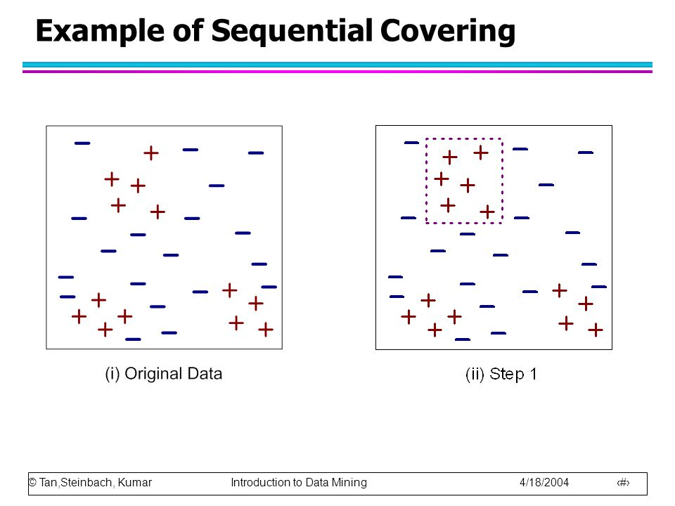 Example of Sequential Covering