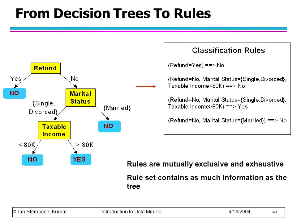 From Decision Trees To Rules