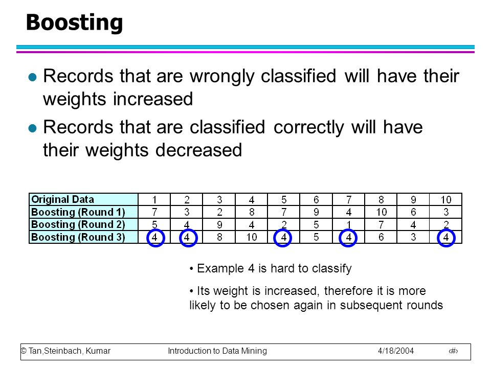 Boosting Records that are wrongly classified will have their weights increased.