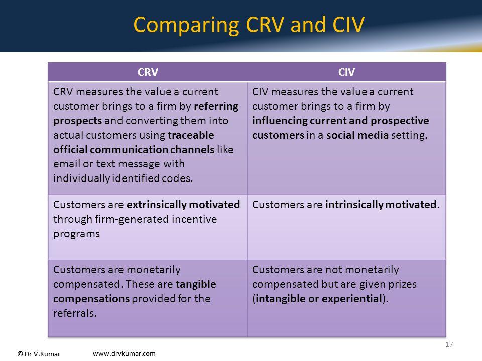 Comparing CRV and CIV CRV CIV