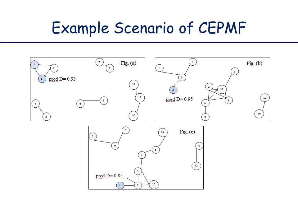Example Scenario of CEPMF