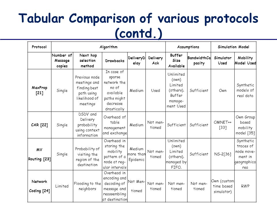 Tabular Comparison of various protocols (contd.)