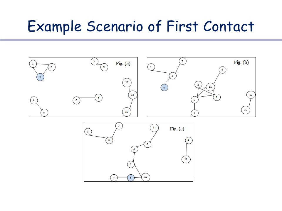 Example Scenario of First Contact