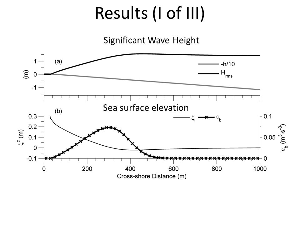 Results (I of III) Significant Wave Height Sea surface elevation