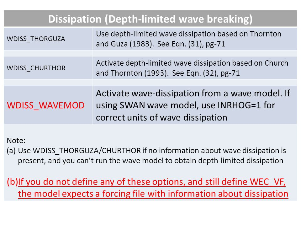Dissipation (Depth-limited wave breaking)