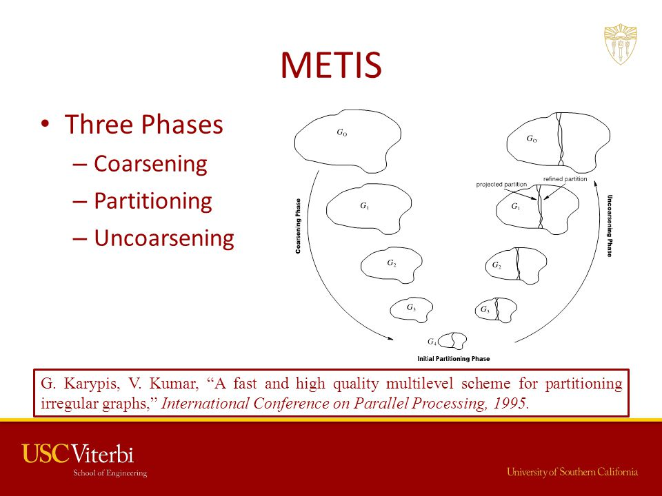 METIS Three Phases Coarsening Partitioning Uncoarsening