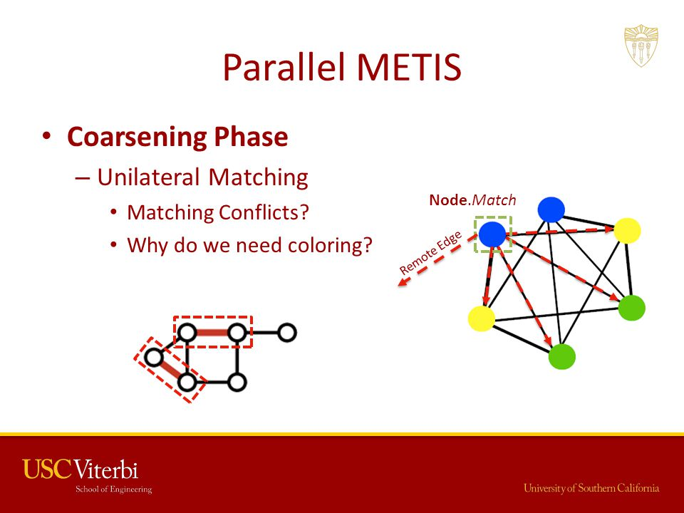 Parallel METIS Coarsening Phase Unilateral Matching