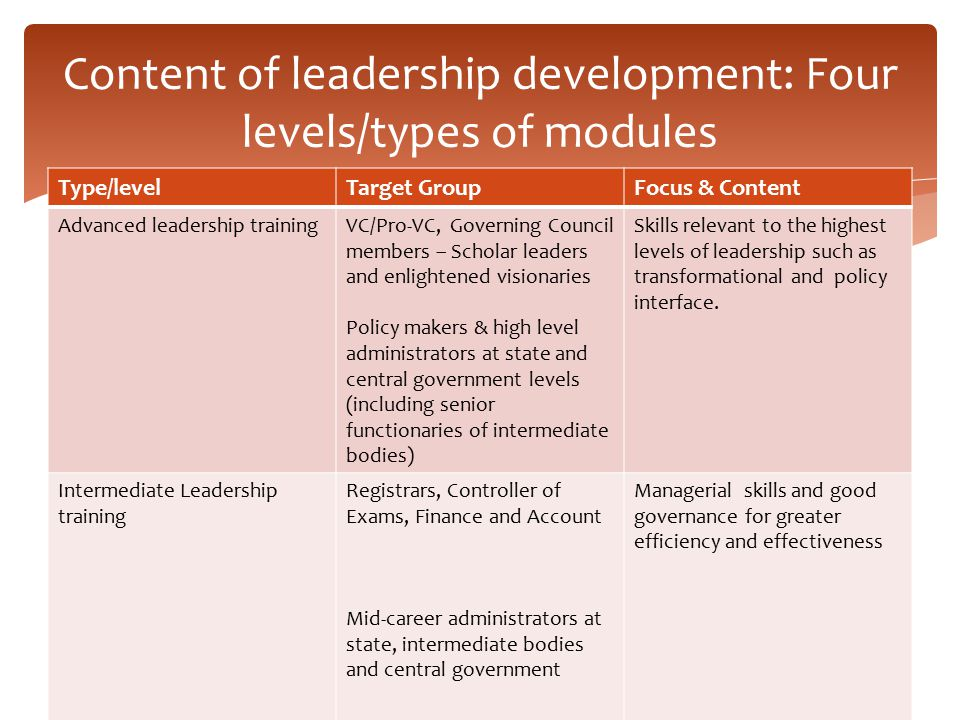 Content of leadership development: Four levels/types of modules