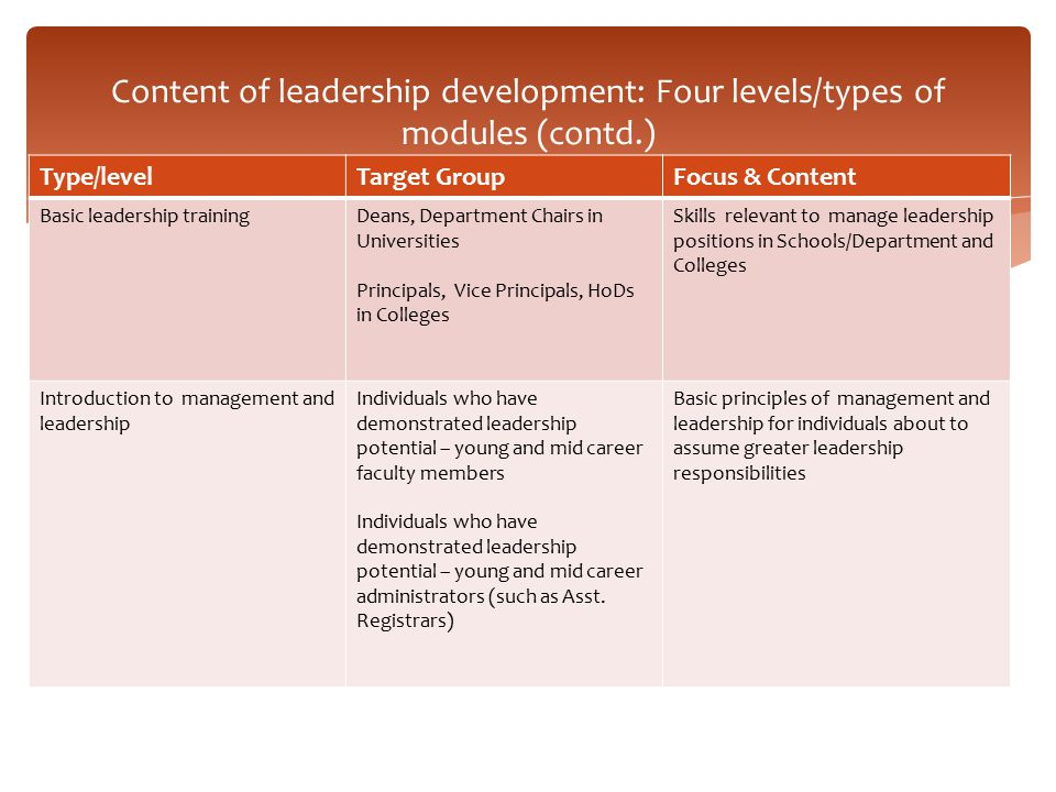 Content of leadership development: Four levels/types of modules (contd