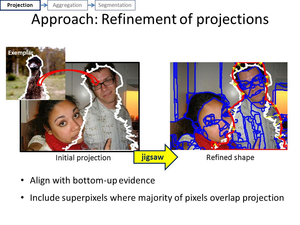 Approach: Refinement of projections