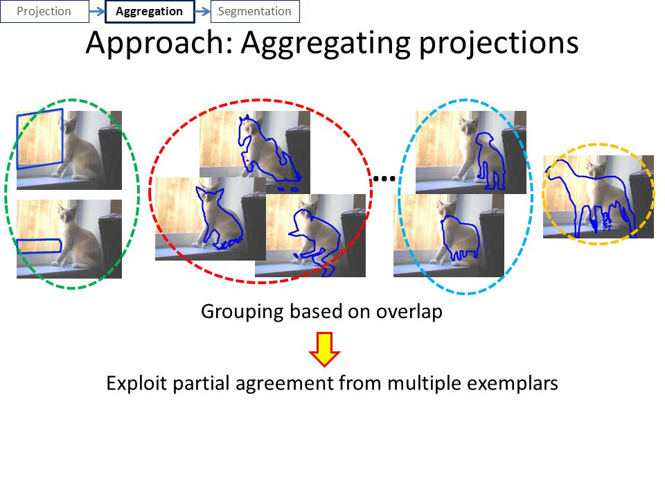 Approach: Aggregating projections