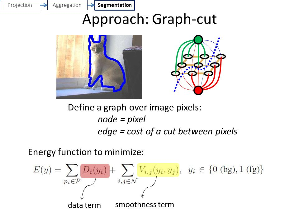 Approach: Graph-cut n-links Define a graph over image pixels: