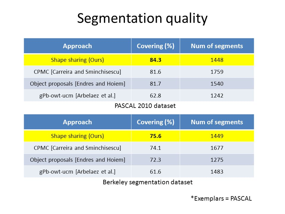 Segmentation quality Approach Covering (%) Num of segments
