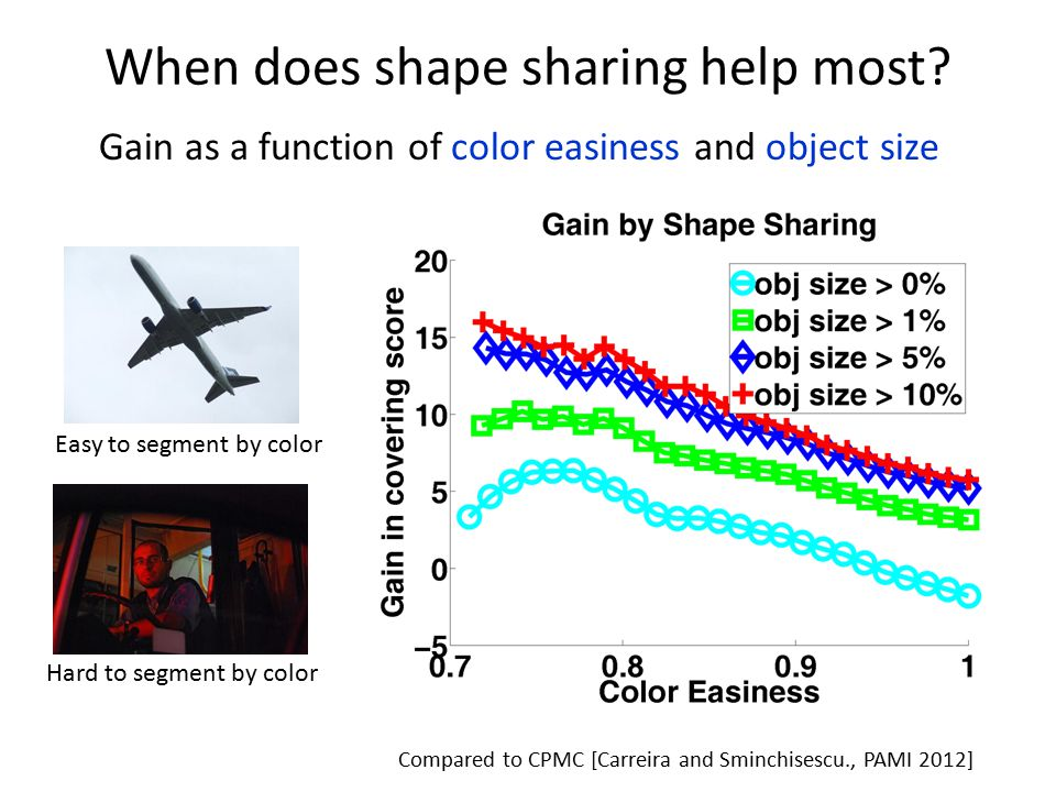 When does shape sharing help most