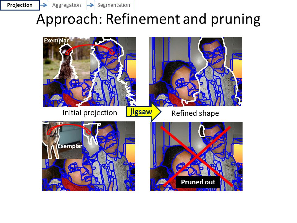 Approach: Refinement and pruning
