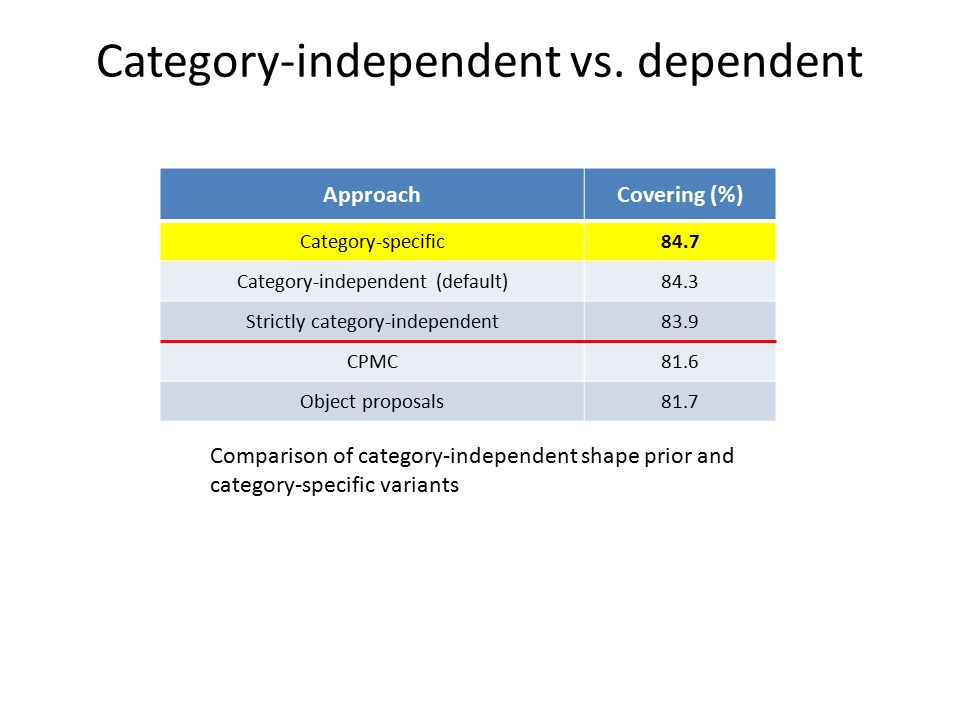 Category-independent vs. dependent
