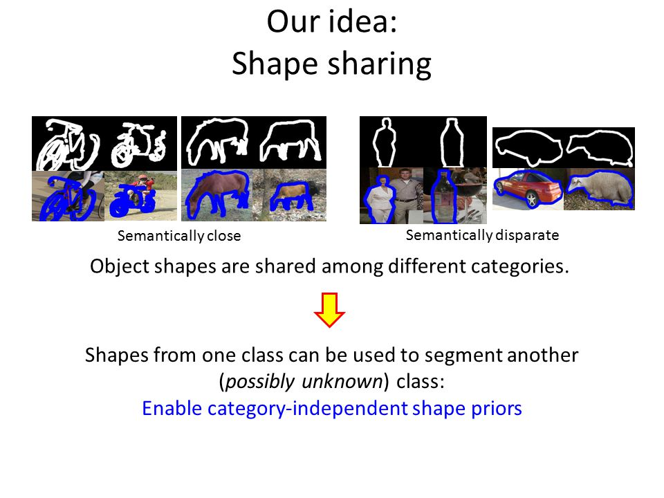 Our idea: Shape sharing