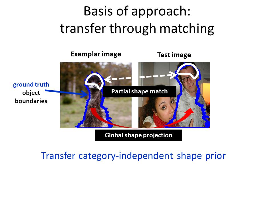 Basis of approach: transfer through matching