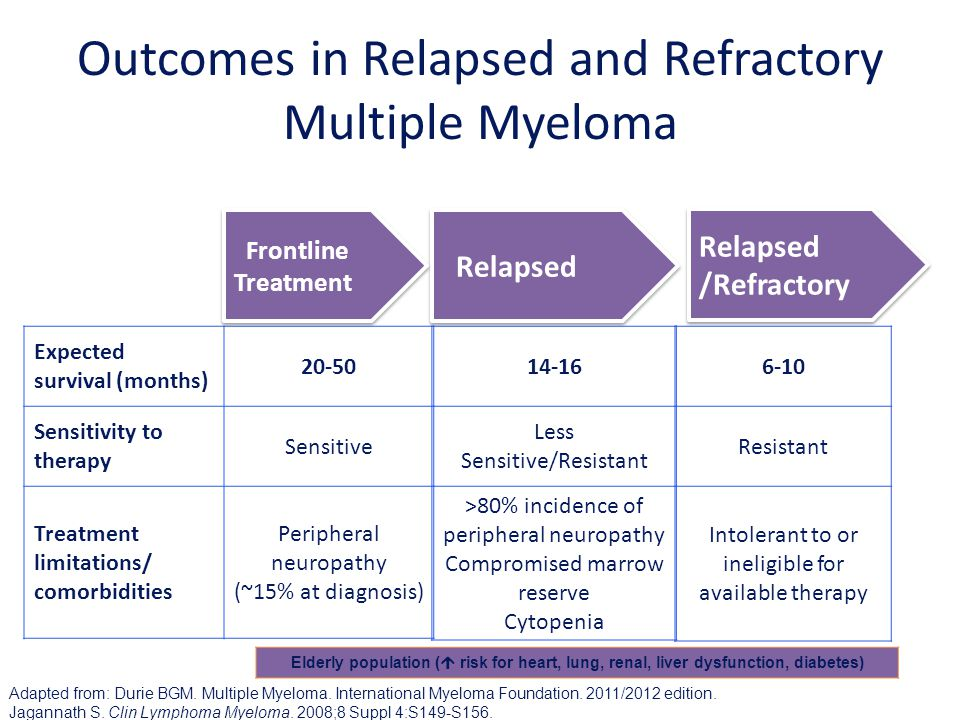 Outcomes in Relapsed and Refractory Multiple Myeloma