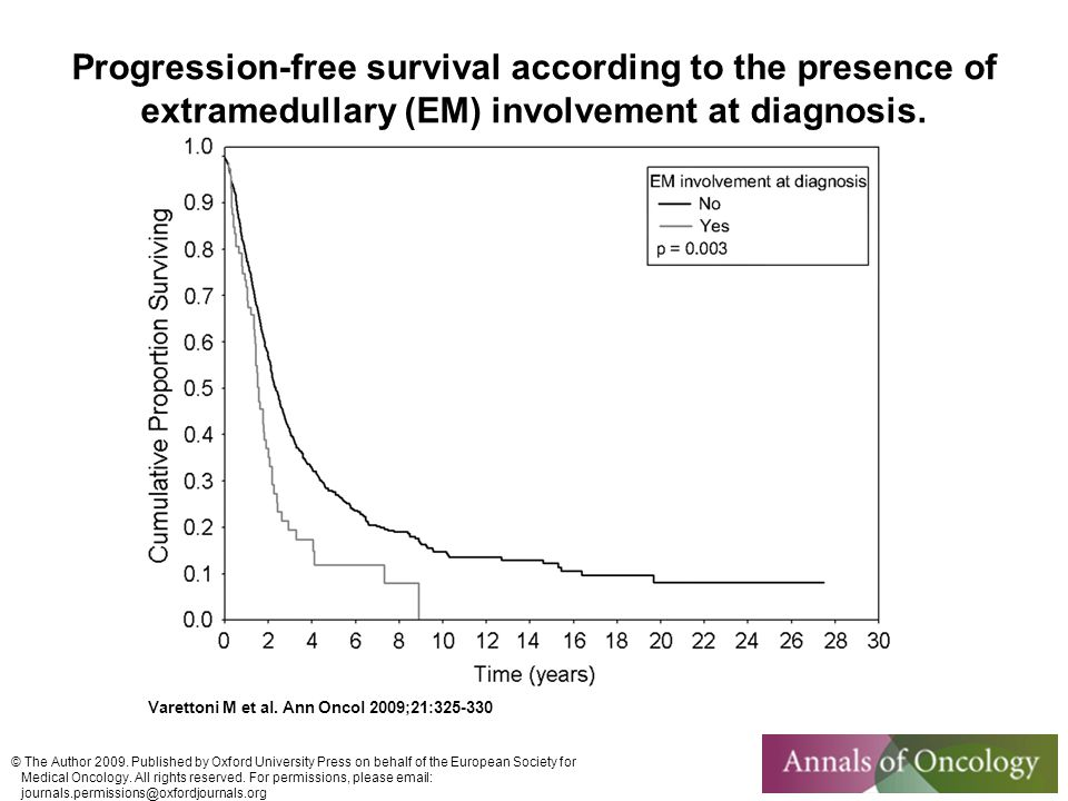 Progression-free survival according to the presence of extramedullary (EM) involvement at diagnosis.