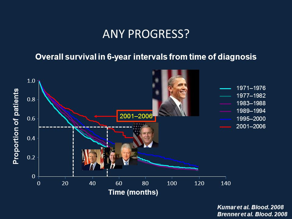 Overall survival in 6-year intervals from time of diagnosis
